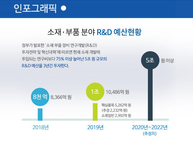 소재·부품·장비 분야 정부 R&D 투자현황 및 대응전략
