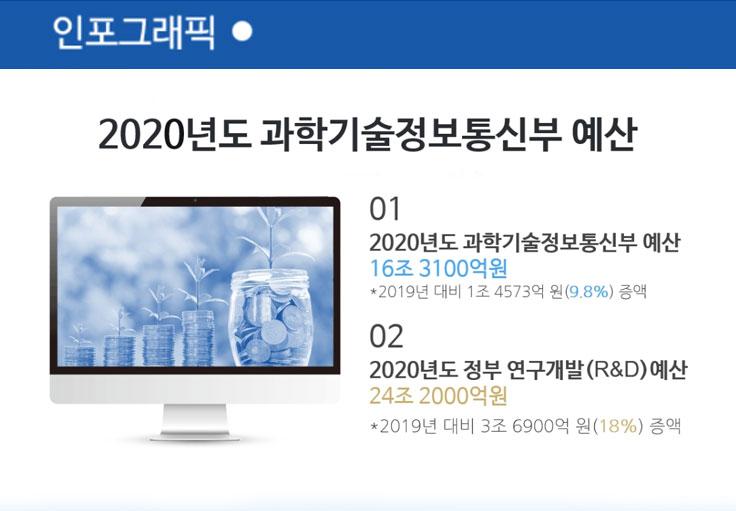 2020년도 과학기술정보통신부 예산