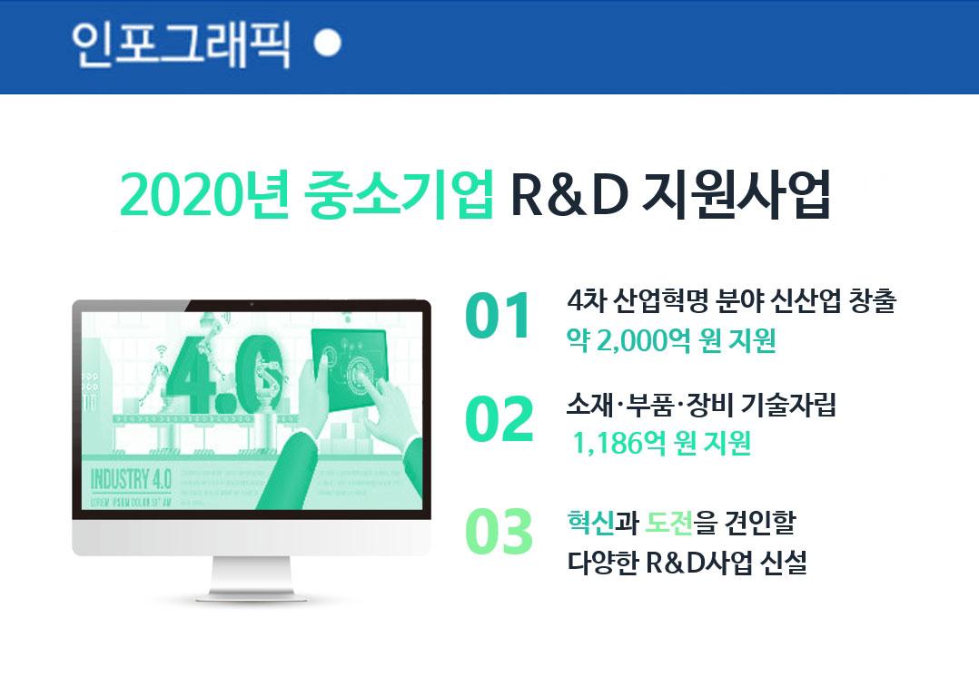 2020년 중소기업 R&D 지원사업